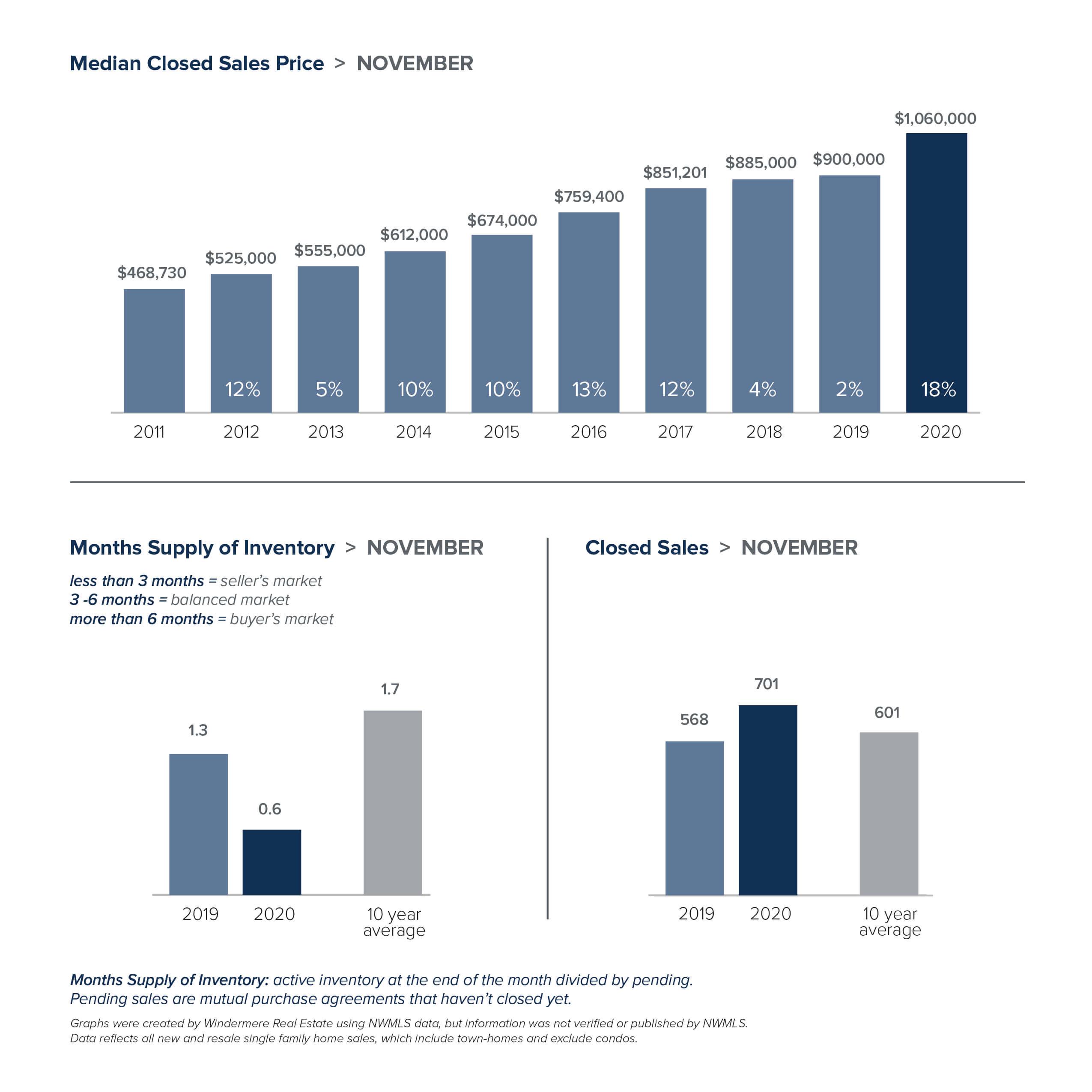 Local-Market-Update-Graph_NOV-EAS.jpg